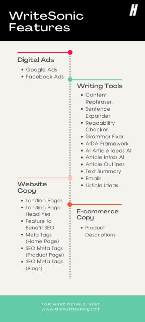 content generator writesonic features