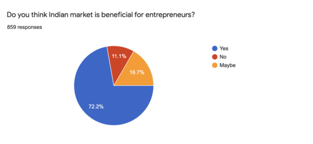 survey for small scale business ideas in India